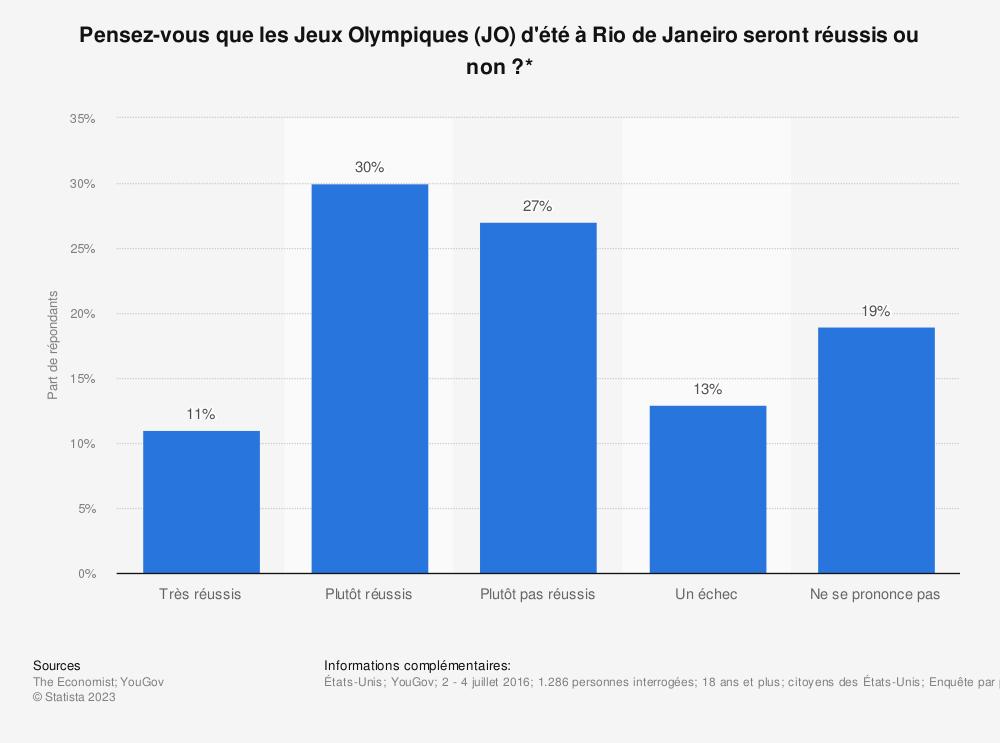 Statistique: Pensez-vous que les Jeux Olympiques (JO) d'été à Rio de Janeiro seront réussis ou non?* | Statista