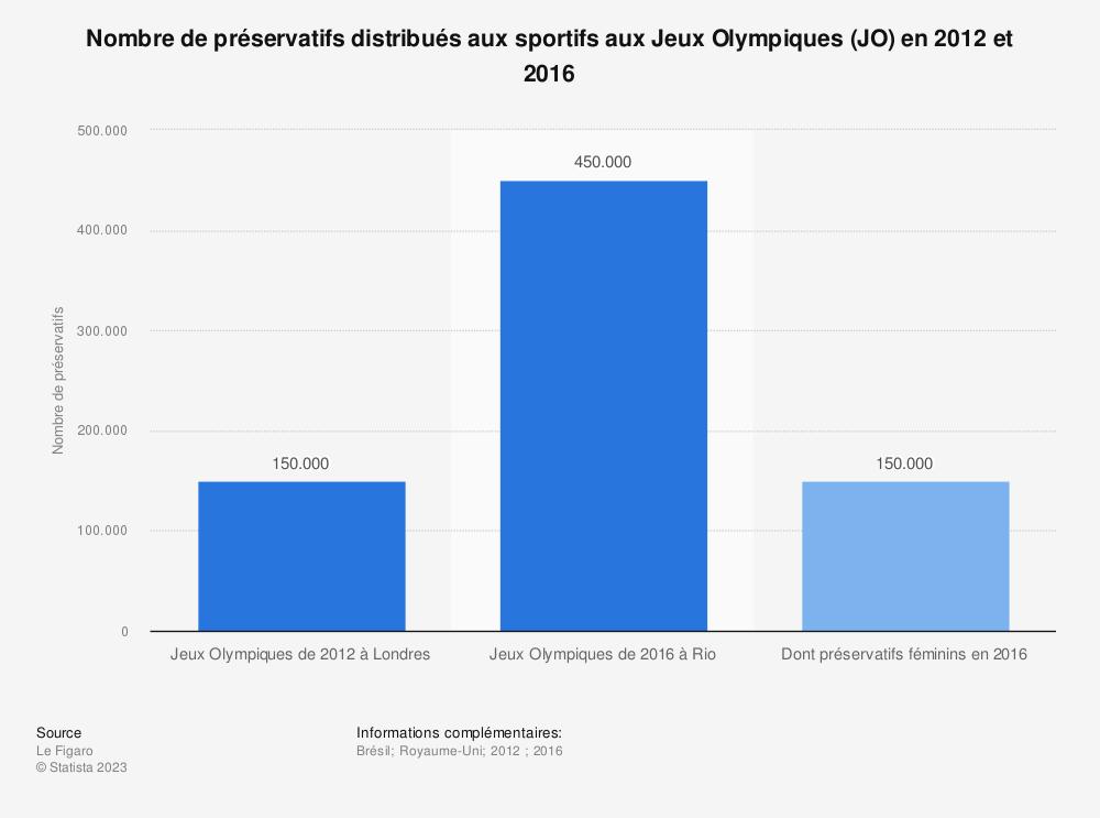 Statistique: Nombre de préservatifs distribués aux sportifs aux Jeux Olympiques (JO) en 2012 et 2016 | Statista