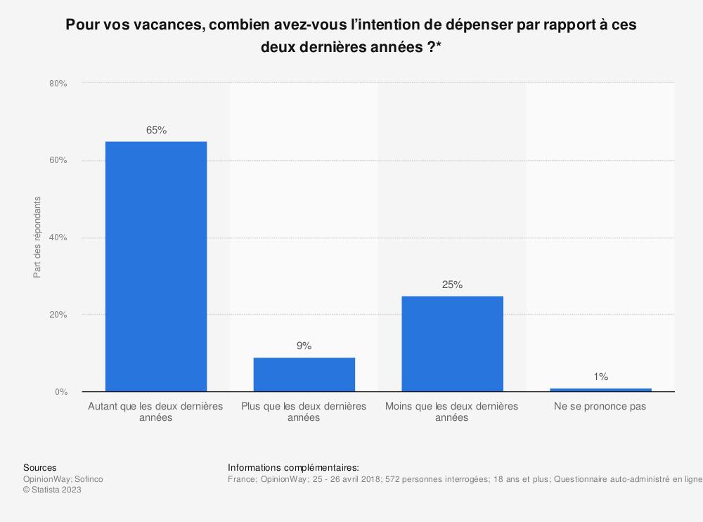 Statistique: Pour vos vacances, combien avez-vous l'intention de dépenser par rapport à ces deux dernières années?* | Statista