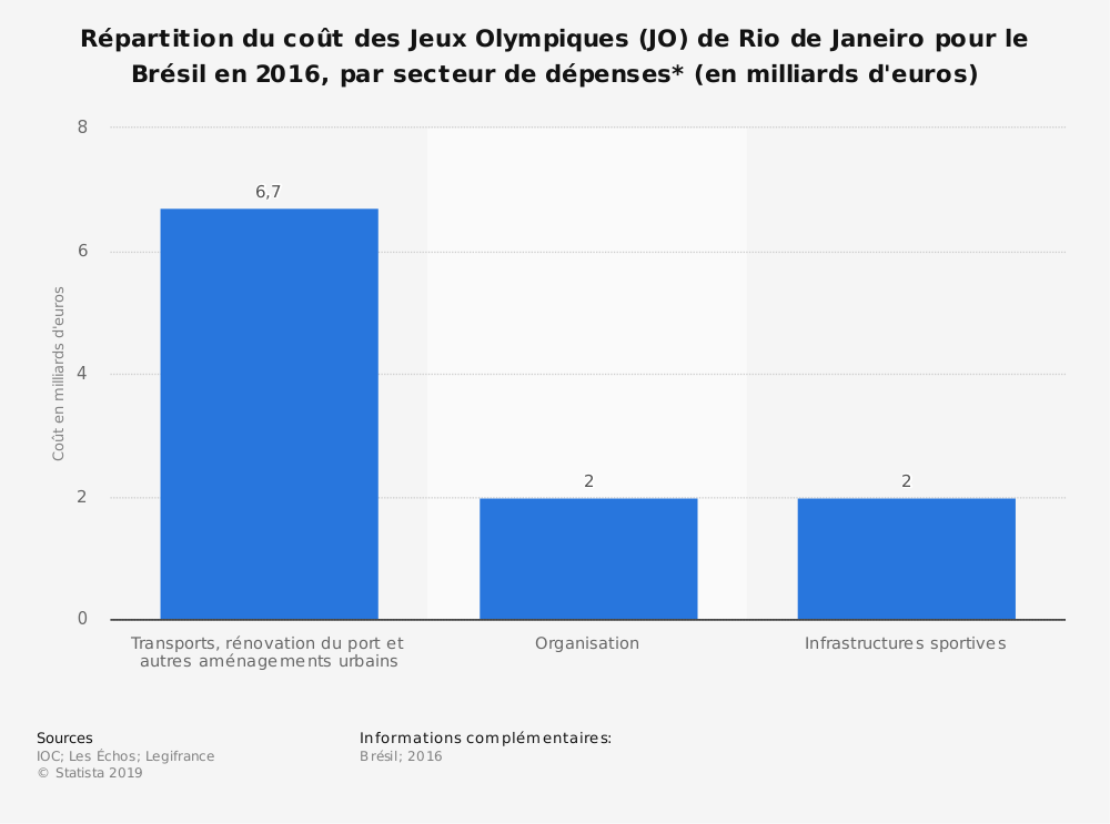 Statistique: Répartition du coût des Jeux Olympiques (JO) de Rio de Janeiro pour le Brésil en 2016, par secteur de dépenses* (en milliards d'euros) | Statista
