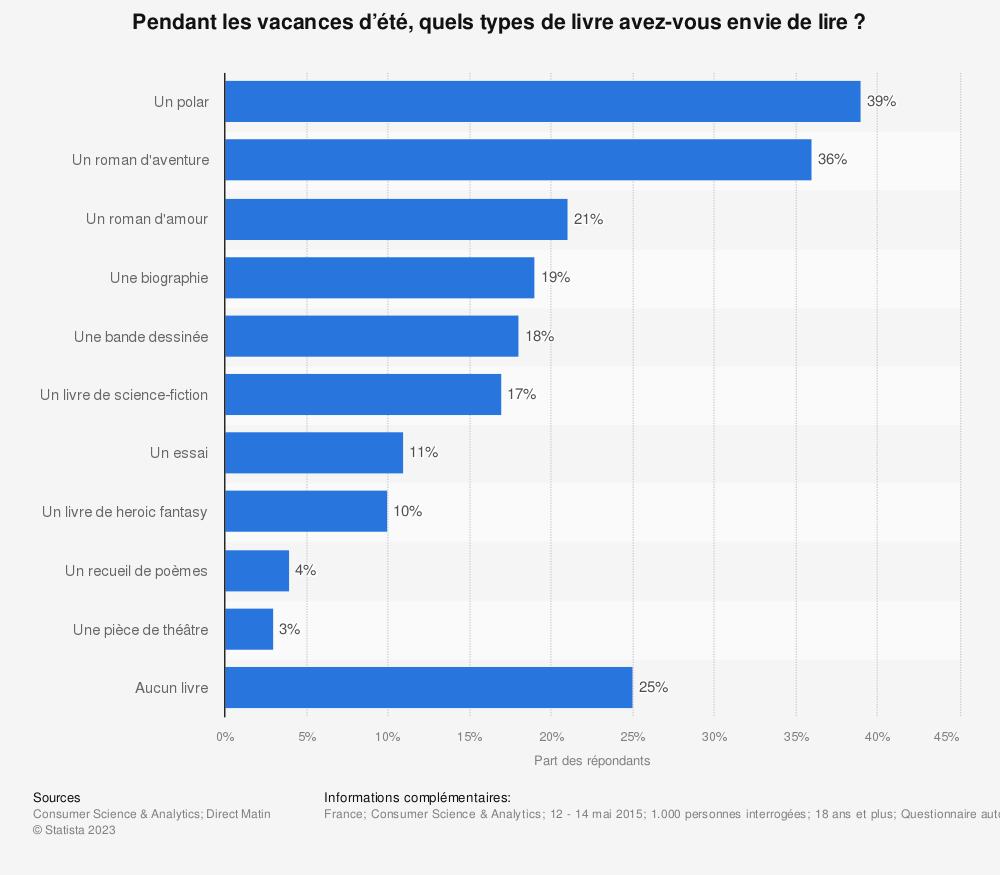Statistique: Pendant les vacances d'été, quels types de livre avez-vous envie de lire? | Statista
