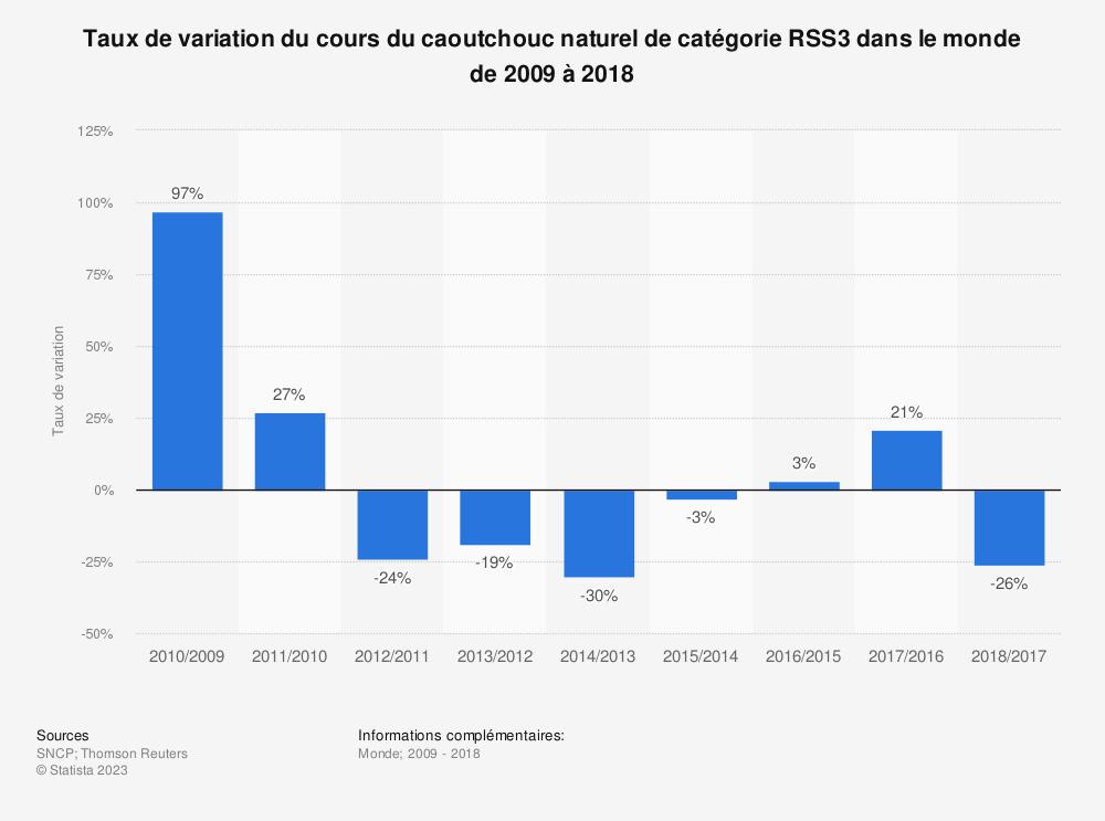 Statistique: Taux de variation du cours du caoutchouc naturel de catégorie RSS3 dans le monde de 2009 à 2018 | Statista