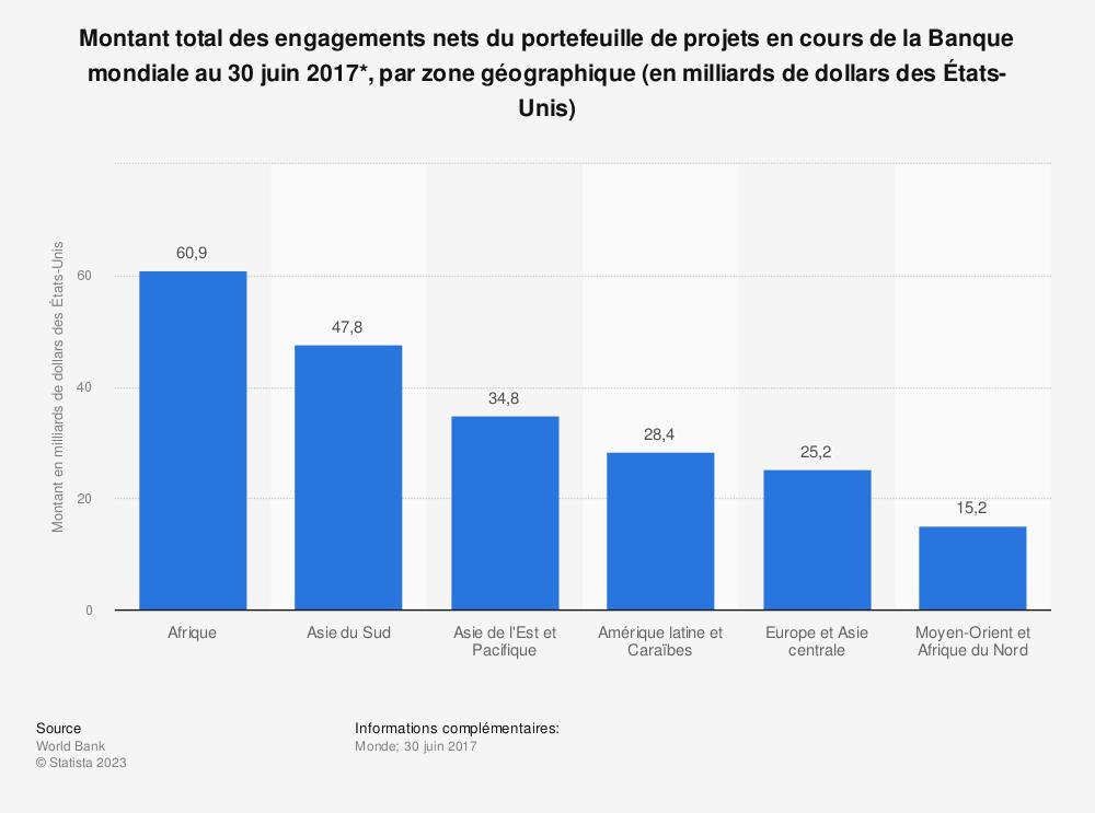 Statistique: Montant total des engagements nets du portefeuille de projets en cours de la Banque mondiale au 30 juin 2017*, par zone géographique (en milliards de dollars des États-Unis) | Statista
