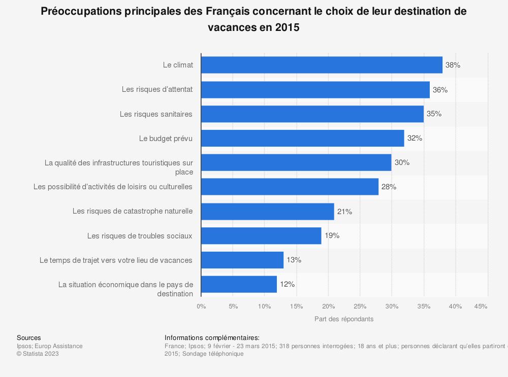 Statistique: Préoccupations principales des Français concernant le choix de leur destination de vacances en 2015 | Statista