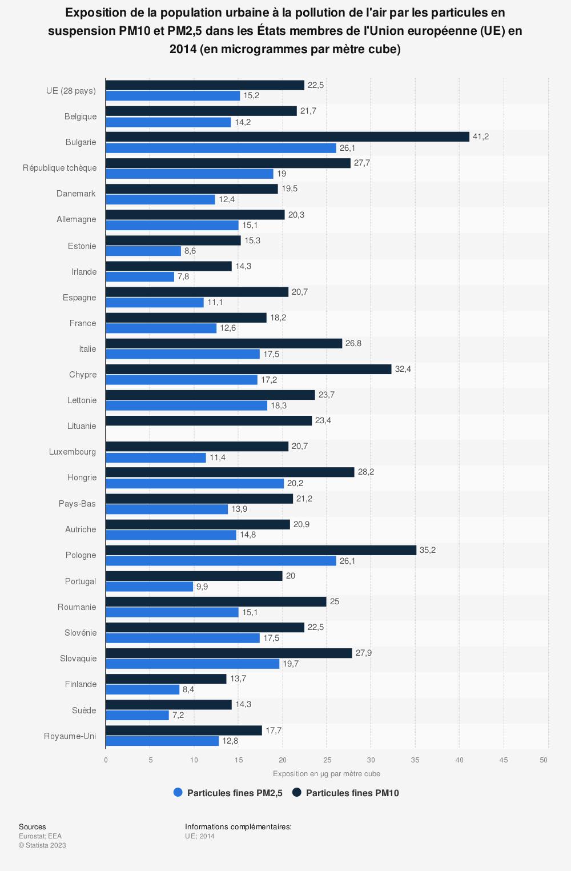 Statistique: Exposition de la population urbaine à la pollution de l'air par les particules en suspension PM10 et PM2,5 dans les États membres de l'Union européenne (UE) en 2014 (en microgrammes par mètre cube) | Statista