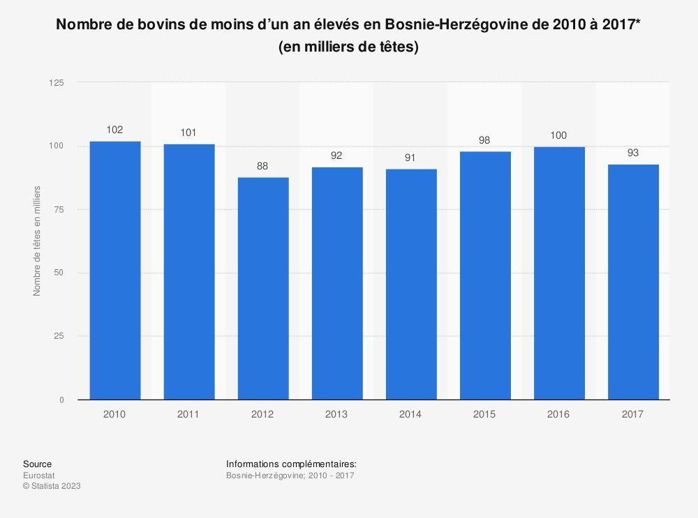 Statistique: Nombre de bovins de moins d'un an élevés en Bosnie-Herzégovine de 2010 à 2017* (en milliers de têtes) | Statista