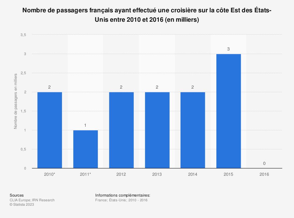 Statistique: Nombre de passagers français ayant effectué une croisière sur la côte Est des États-Unis entre 2010 et 2016 (en milliers) | Statista