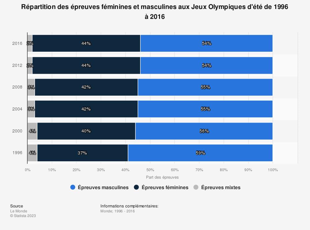 Statistique: Répartition des épreuves féminines et masculines aux Jeux Olympiques d'été de 1996 à 2016 | Statista