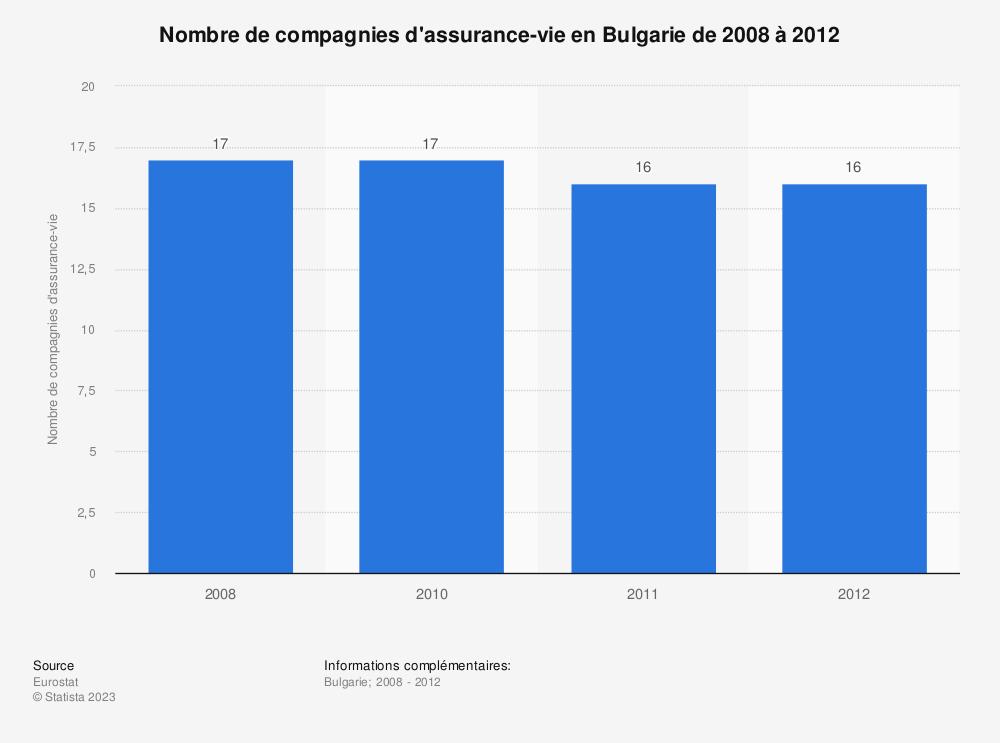 Statistique: Nombre de compagnies d'assurance-vie en Bulgarie de 2008 à 2012 | Statista