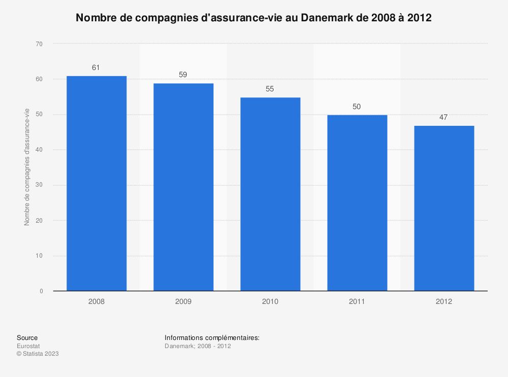Statistique: Nombre de compagnies d'assurance-vie au Danemark de 2008 à 2012 | Statista