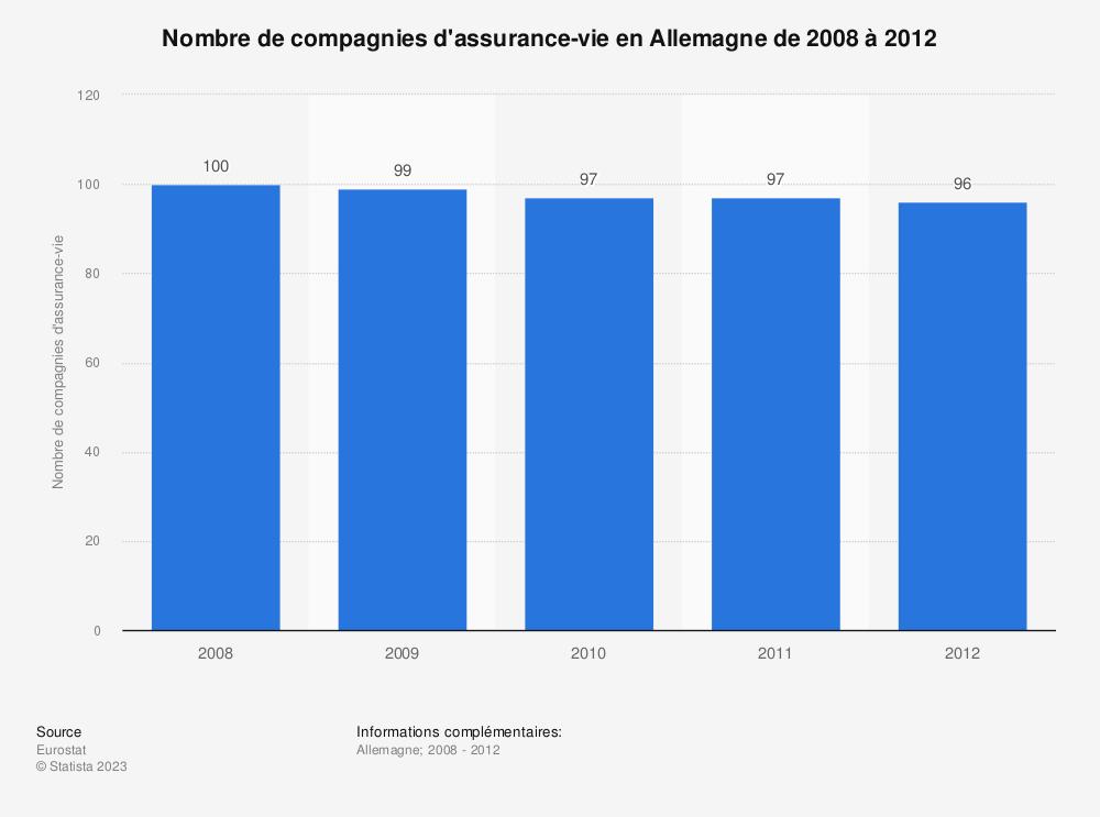Statistique: Nombre de compagnies d'assurance-vie en Allemagne de 2008 à 2012 | Statista