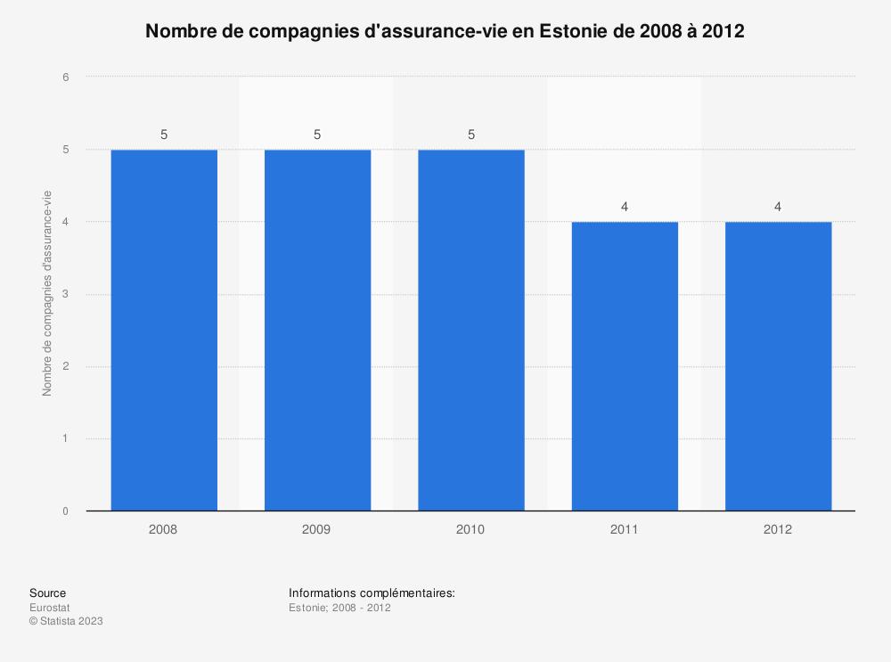 Statistique: Nombre de compagnies d'assurance-vie en Estonie de 2008 à 2012 | Statista