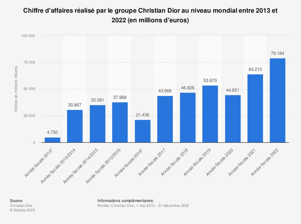 Statistique: Chiffre d'affaires réalisé par le groupe Christian Dior au niveau mondial entre 2013 et 2018 (en millions d'euros) | Statista
