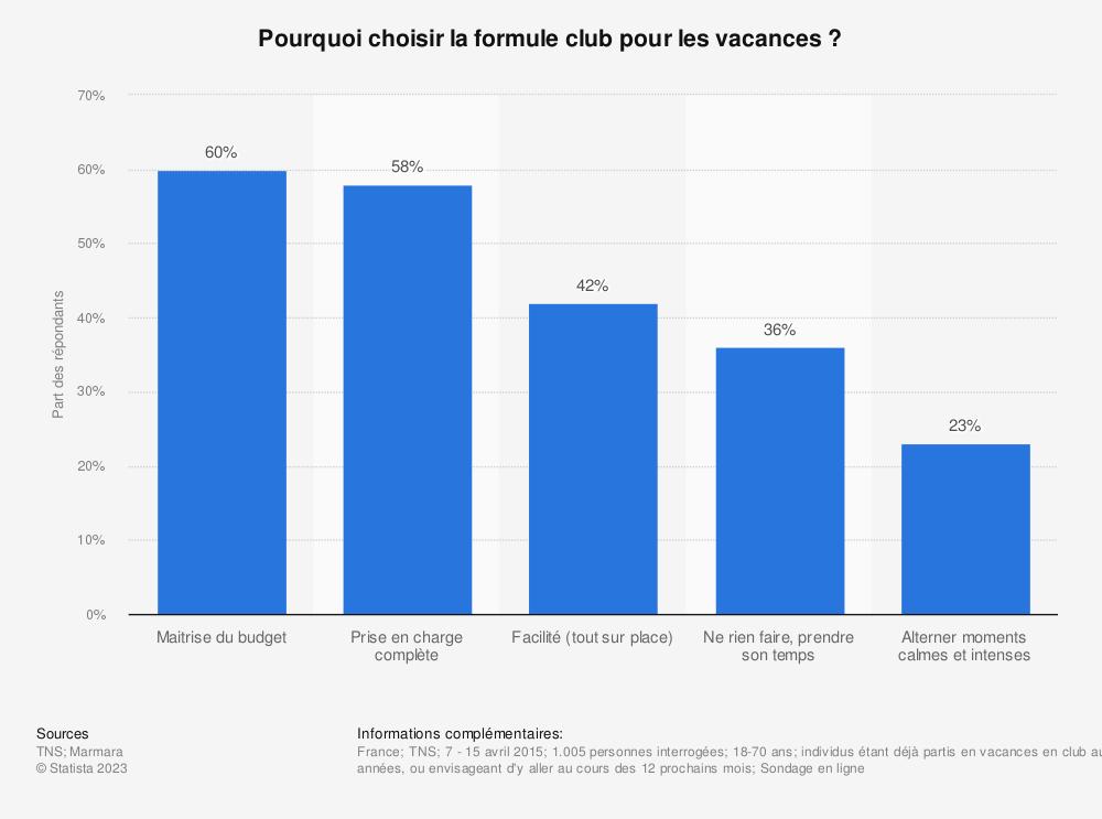 Statistique: Pourquoi choisir la formule club pour les vacances? | Statista