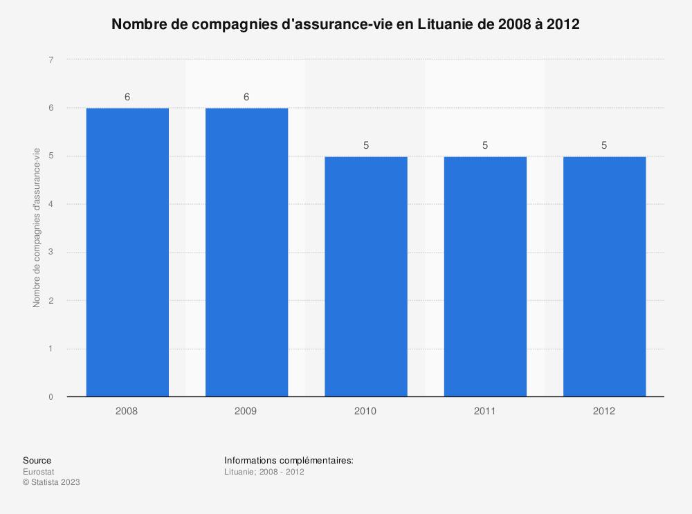 Statistique: Nombre de compagnies d'assurance-vie en Lituanie de 2008 à 2012 | Statista