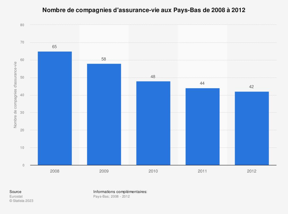 Statistique: Nombre de compagnies d'assurance-vie aux Pays-Bas de 2008 à 2012 | Statista