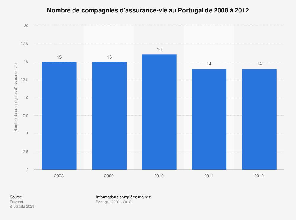 Statistique: Nombre de compagnies d'assurance-vie au Portugal de 2008 à 2012 | Statista