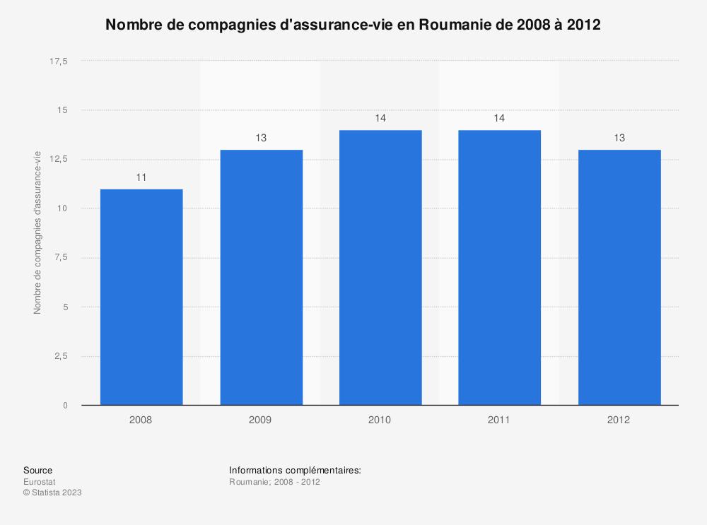 Statistique: Nombre de compagnies d'assurance-vie en Roumanie de 2008 à 2012 | Statista