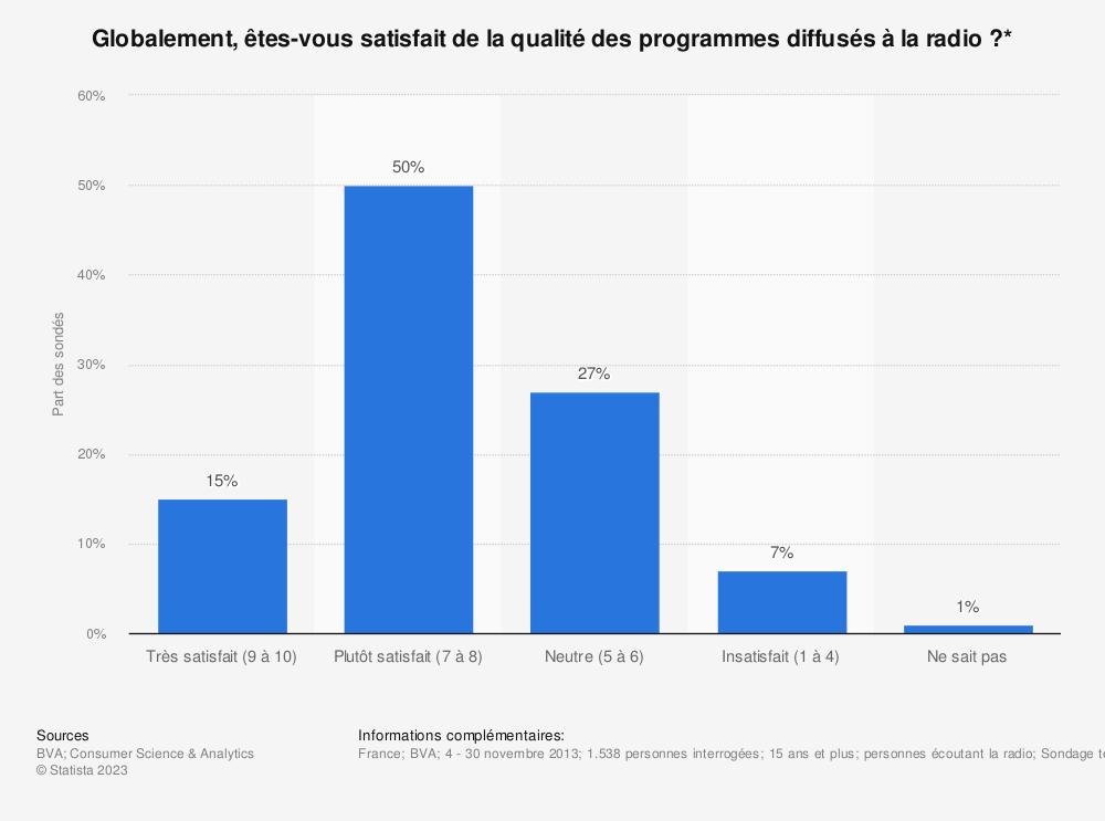 Statistique: Globalement, êtes-vous satisfait de la qualité des programmes diffusés à la radio ?* | Statista