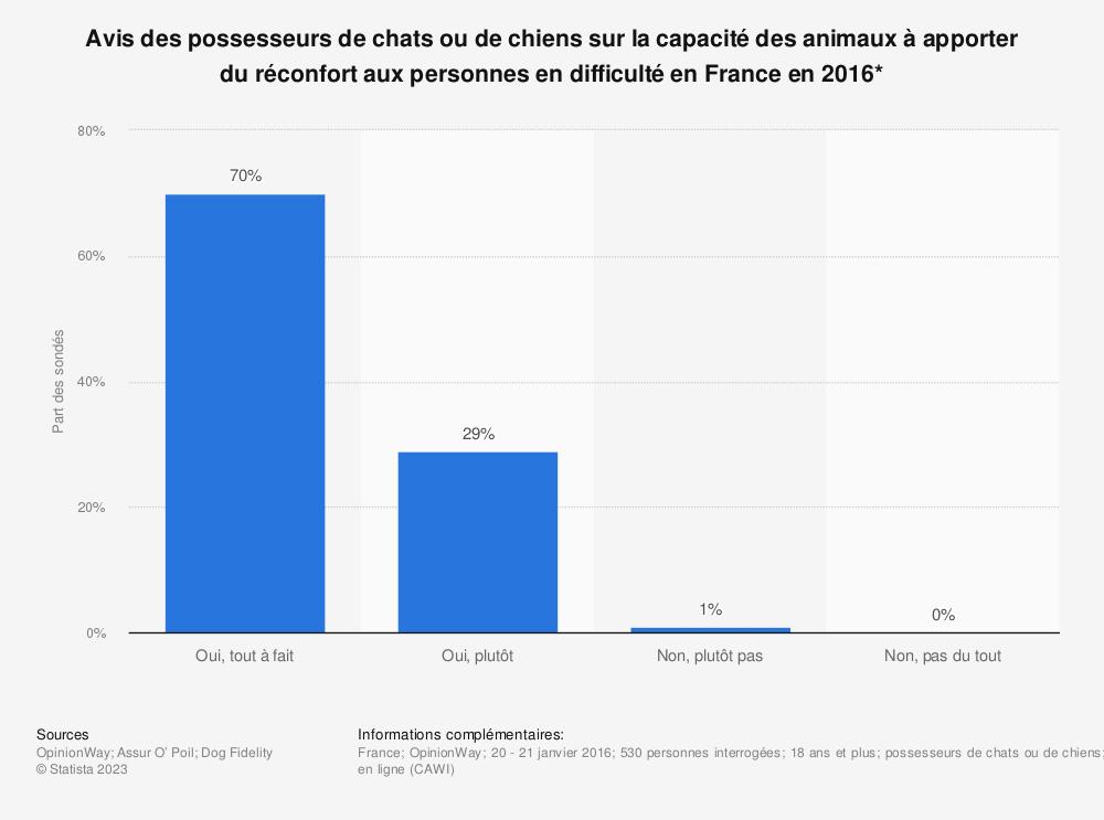 Statistique: Avis des possesseurs de chats ou de chiens sur la capacité  des animaux à apporter du réconfort aux personnes en difficulté en France en 2016* | Statista