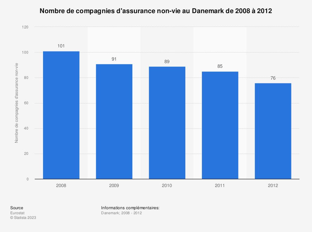 Statistique: Nombre de compagnies d'assurance non-vie au Danemark de 2008 à 2012 | Statista