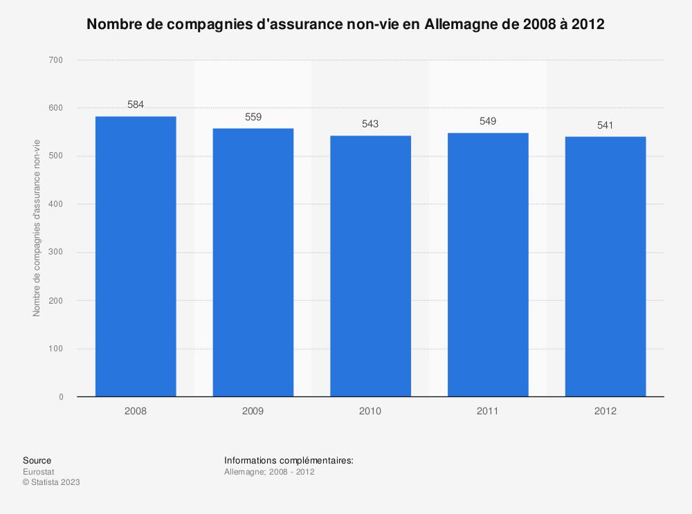 Statistique: Nombre de compagnies d'assurance non-vie en Allemagne de 2008 à 2012 | Statista