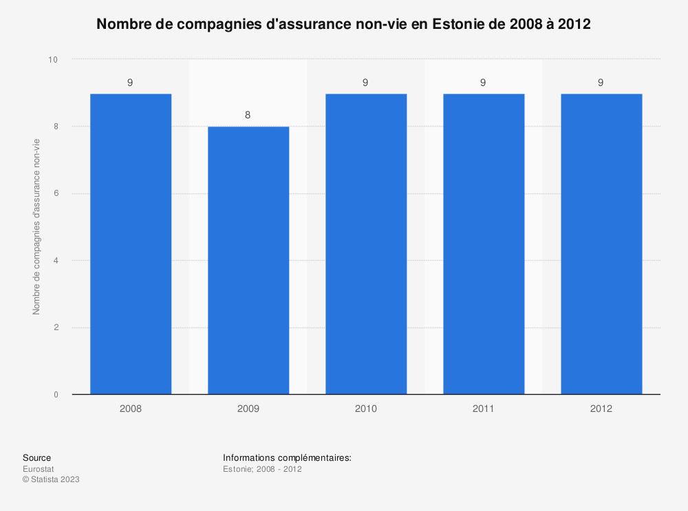 Statistique: Nombre de compagnies d'assurance non-vie en Estonie de 2008 à 2012 | Statista