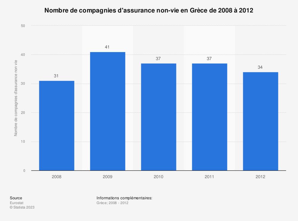 Statistique: Nombre de compagnies d'assurance non-vie en Grèce de 2008 à 2012 | Statista