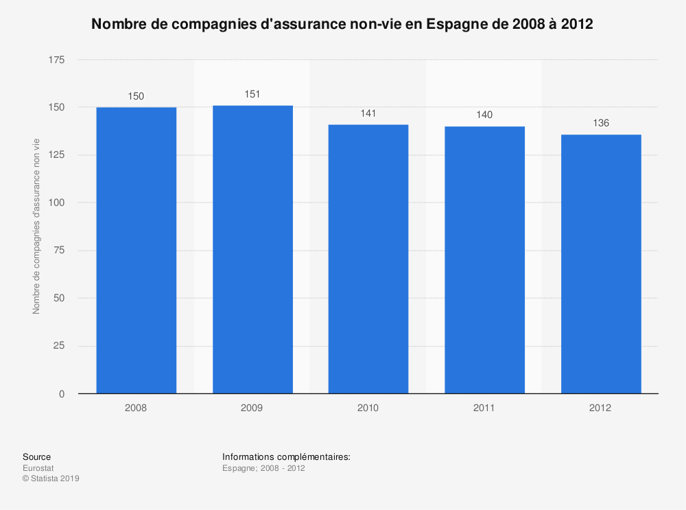 Statistique: Nombre de compagnies d'assurance non-vie en Espagne de 2008 à 2012 | Statista