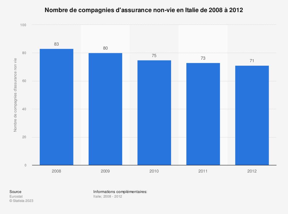 Statistique: Nombre de compagnies d'assurance non-vie en Italie de 2008 à 2012 | Statista