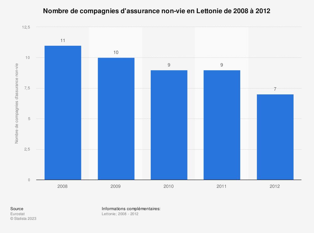 Statistique: Nombre de compagnies d'assurance non-vie en Lettonie de 2008 à 2012 | Statista