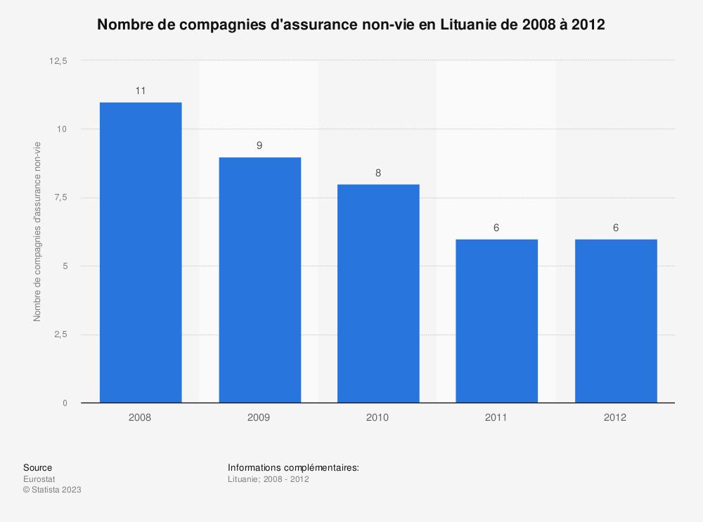 Statistique: Nombre de compagnies d'assurance non-vie en Lituanie de 2008 à 2012 | Statista