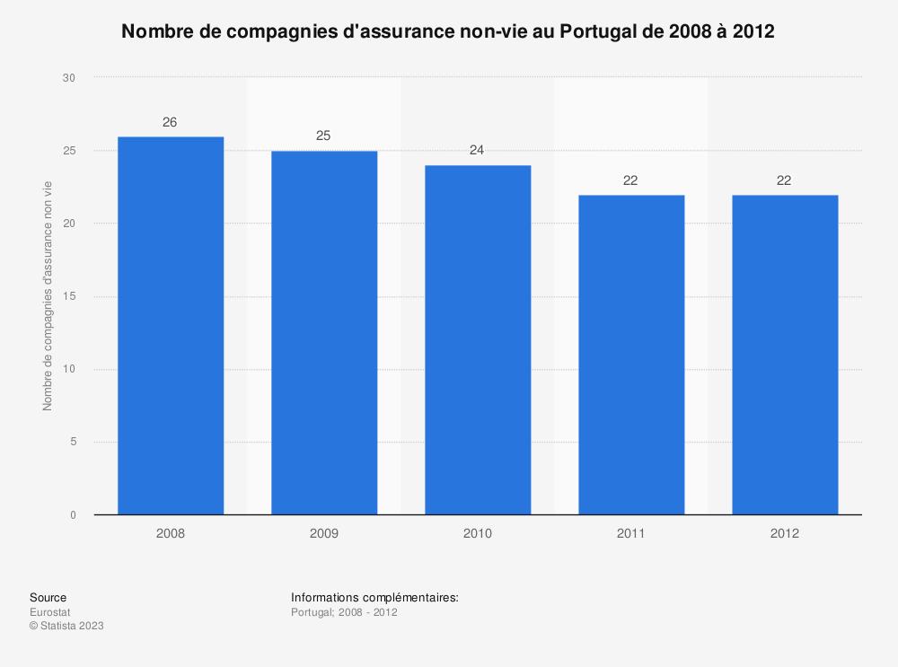 Statistique: Nombre de compagnies d'assurance non-vie au Portugal de 2008 à 2012 | Statista