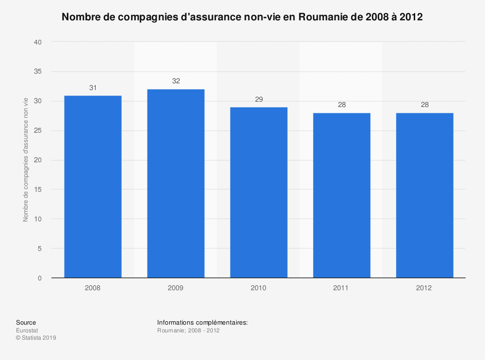 Statistique: Nombre de compagnies d'assurance non-vie en Roumanie de 2008 à 2012 | Statista