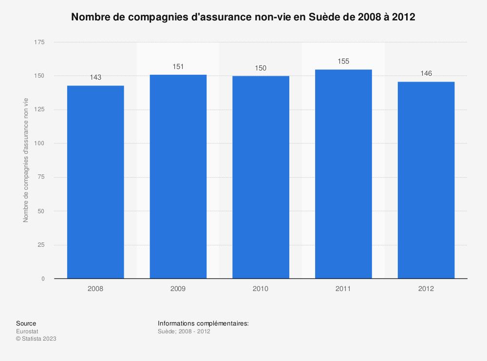 Statistique: Nombre de compagnies d'assurance non-vie en Suède de 2008 à 2012 | Statista
