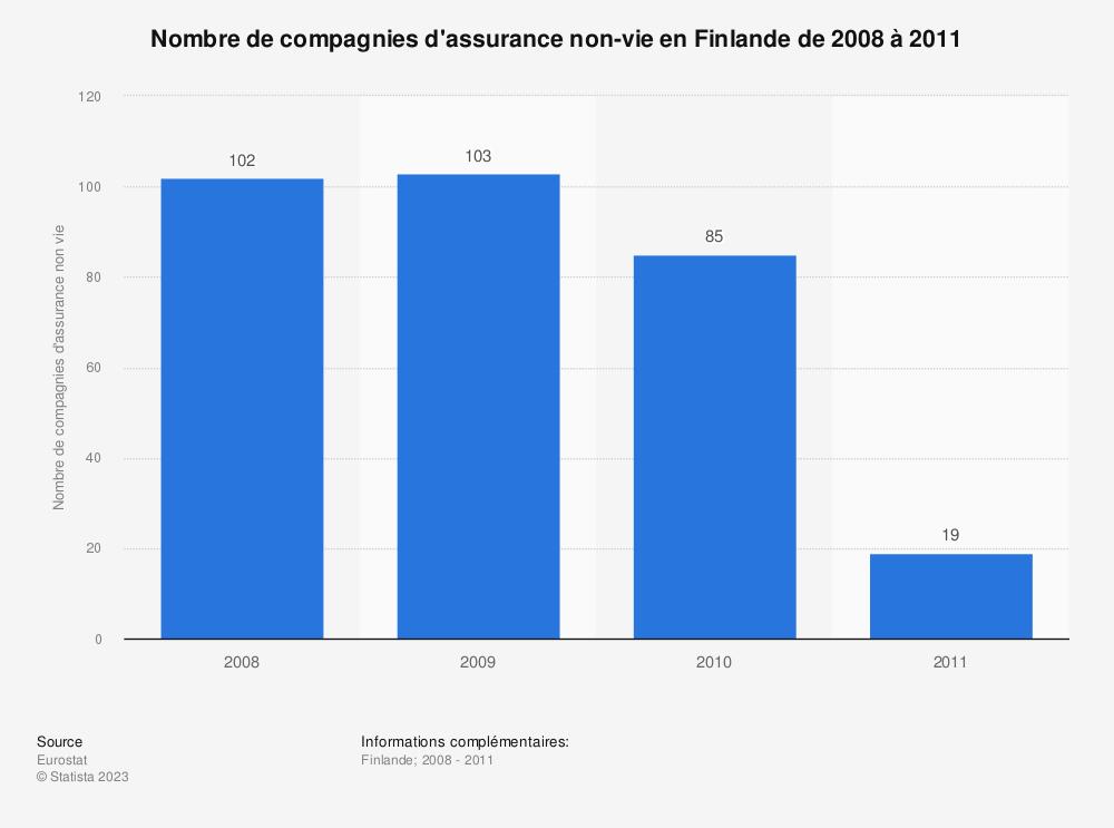 Statistique: Nombre de compagnies d'assurance non-vie en Finlande de 2008 à 2011 | Statista