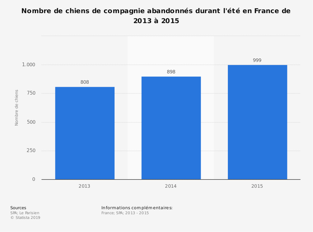 Statistique: Nombre de chiens de compagnie abandonnés durant l'été en France de 2013 à 2015 | Statista