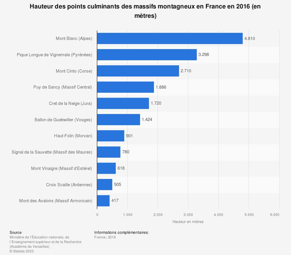 Statistique: Hauteur des points culminants des massifs montagneux en France en 2016 (en mètres) | Statista