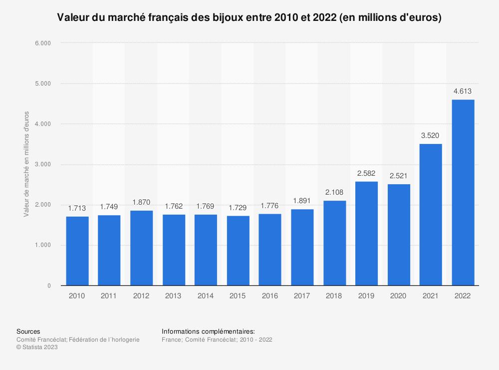 Statistique: Valeur du marché français des bijoux entre 2010 et 2017 (en millions d'euros) | Statista