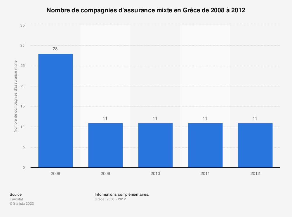 Statistique: Nombre de compagnies d'assurance mixte en Grèce de 2008 à 2012 | Statista