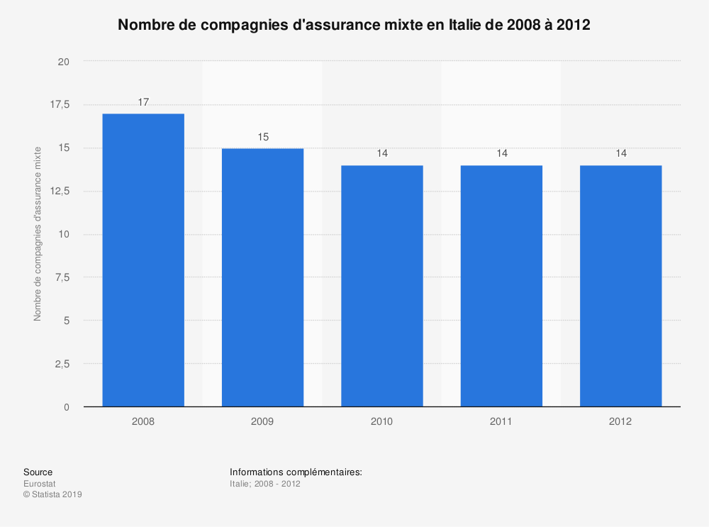 Statistique: Nombre de compagnies d'assurance mixte en Italie de 2008 à 2012 | Statista