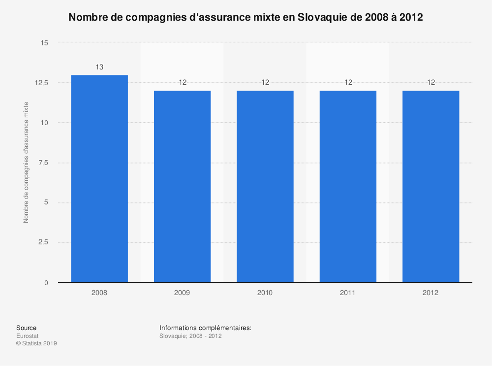 Statistique: Nombre de compagnies d'assurance mixte en Slovaquie de 2008 à 2012 | Statista