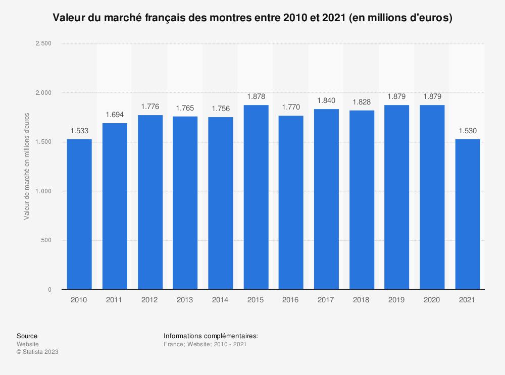 Statistique: Valeur du marché français des montres entre 2010 et 2017 (en millions d'euros) | Statista