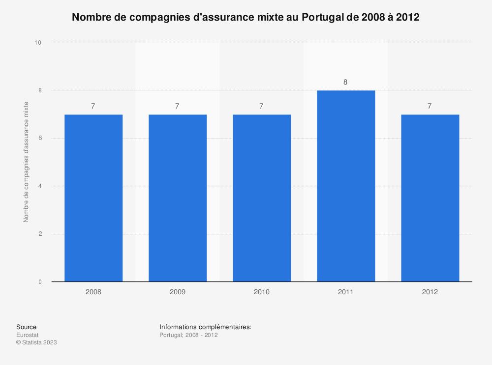 Statistique: Nombre de compagnies d'assurance mixte au Portugal de 2008 à 2012 | Statista