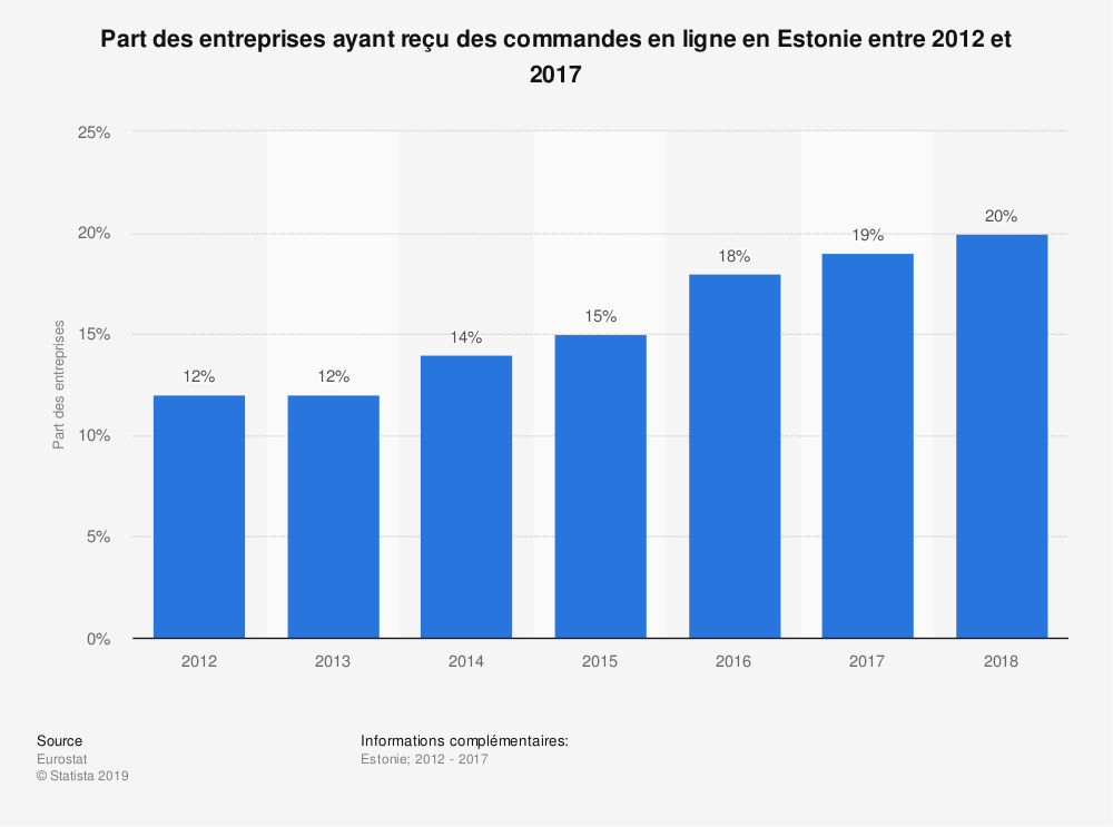 Statistique: Part des entreprises ayant reçu des commandes en ligne en Estonie entre 2012 et 2017 | Statista
