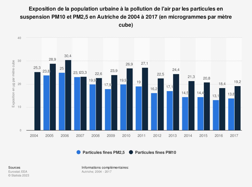 Statistique: Exposition de la population urbaine à la pollution de l'air par les particules en suspension PM10 et PM2,5 en Autriche de 2004 à 2017 (en microgrammes par mètre cube) | Statista
