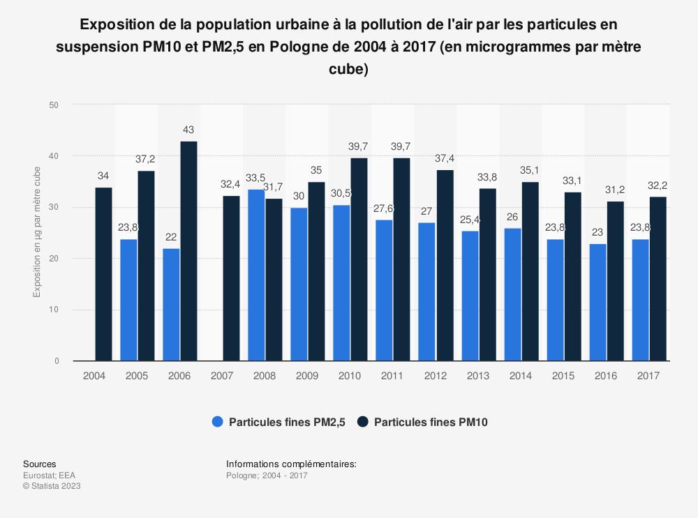 Statistique: Exposition de la population urbaine à la pollution de l'air par les particules en suspension PM10 et PM2,5 en Pologne de 2004 à 2017 (en microgrammes par mètre cube) | Statista