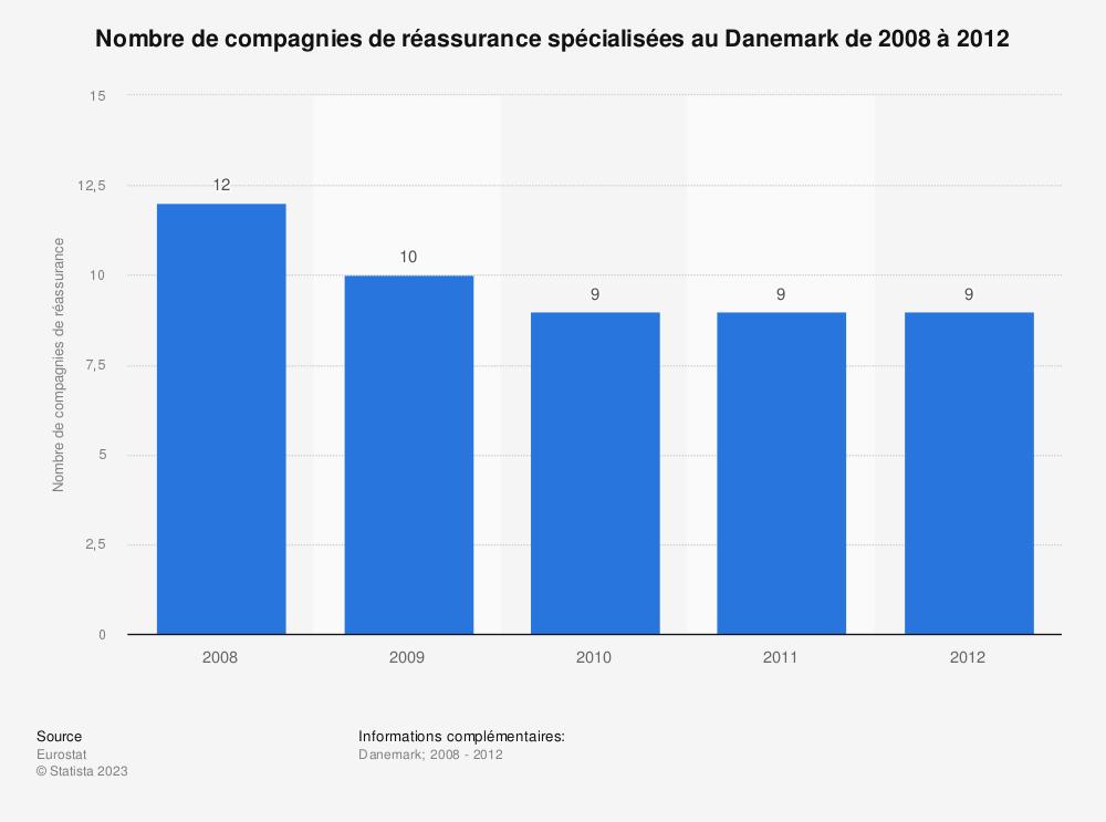 Statistique: Nombre de compagnies de réassurance spécialisées au Danemark de 2008 à 2012 | Statista