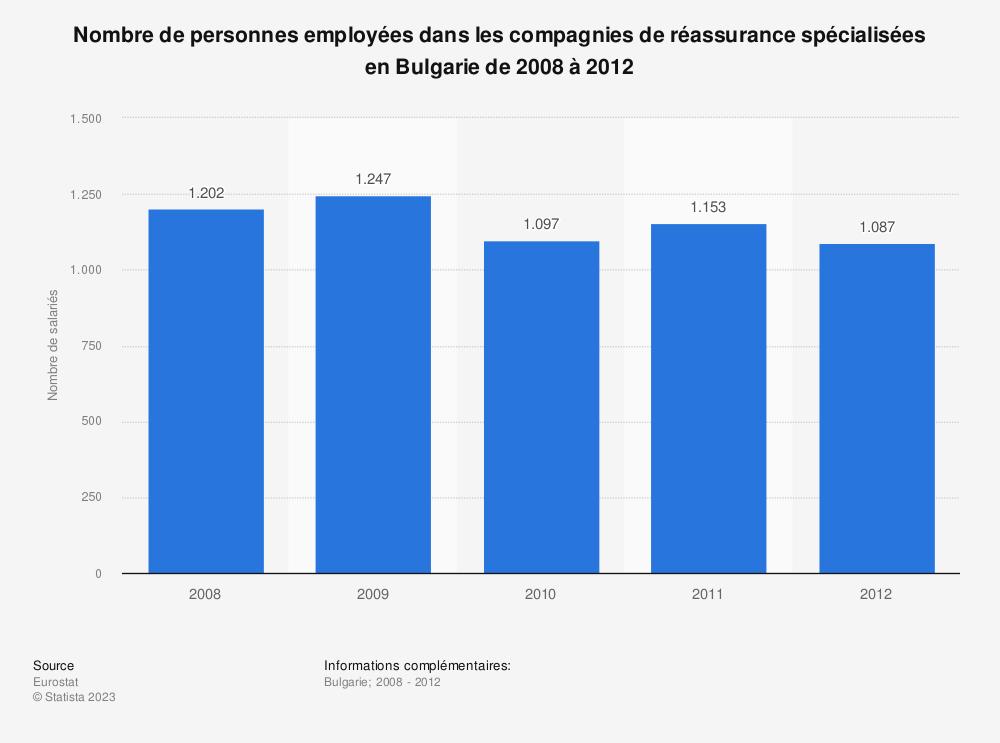 Statistique: Nombre de personnes employées dans les compagnies de réassurance spécialisées en Bulgarie de 2008 à 2012 | Statista