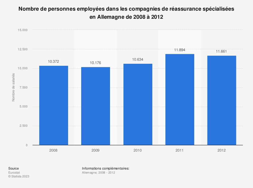 Statistique: Nombre de personnes employées dans les compagnies de réassurance spécialisées en Allemagne de 2008 à 2012 | Statista